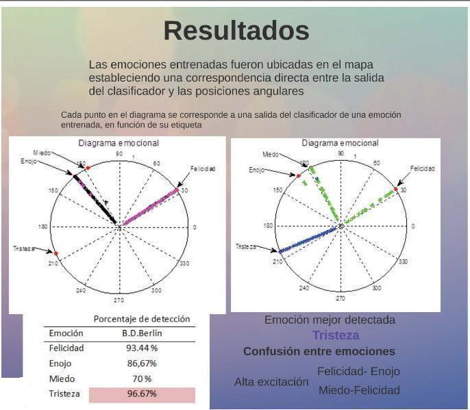 resultados-en-el-trastorno-de-espectro-emotivo