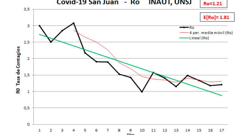 La Fase I en San Juan debió durar más